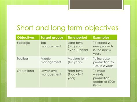 Business Plan Short Term Objectives Examples | expertise